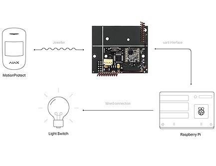 uartBridge Plus - Module d'intégration sans fil Ajax
