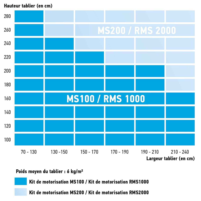 LE MOTEUR RMS 2000 EST COMPATIBLE AVEC LES COFFRES SUIVANTS :